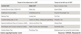 2016 optional state sales tax table what mainstream media did not tell you about gst vivek kaul s diary
