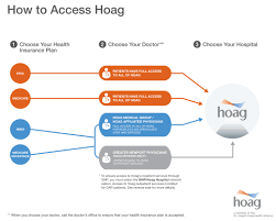 choose the hoag network access hoag services