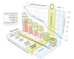 what s a passive house rpa richard pedranti architect what is a passive house graph