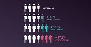 black friday cyber monday how to prepare your magento store for black friday cyber monday