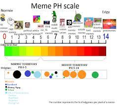 Ph Memes - meme ph scale updated 1 album on imgur