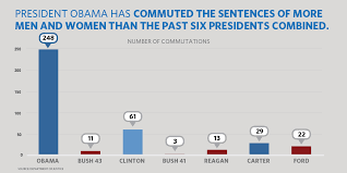The Presidential Cabinet President Obama Has Now Commuted The Sentences Of 348 Individuals