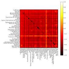 Multiplex Definition Multiplex Networks Cosnet