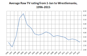 Seeking Ratings Non Responsive To Term And Smackdown Ratings Crisis