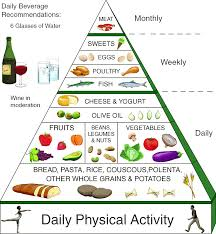 top diet foods diet plan food