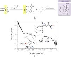 resolucion organica 5544 de 2003 notinet effects of asperities and organic inorganic interactions on the