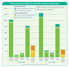 statistics shed light on international education