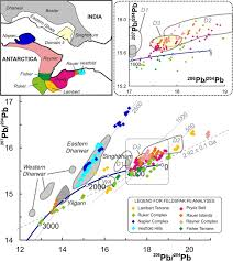 pb isotopic domains from the indian ocean sector of antarctica