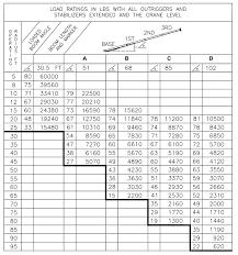 manitex 102wl boom truck load chart range chart