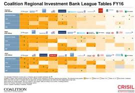 Investment Banking League Tables Investment Banks