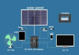 solar dc lighting system solar home lighting system 100w at rs 25500 piece home solar