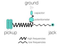 electric guitar capacitors how electric guitar capacitors work