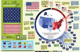 Illegal To Burn American Flag A Graphical History Of The American Flag U2013 Patriot Wood