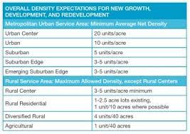 Density Table Land Use Metropolitan Council