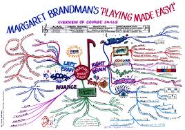 Brain Mapping Margaret Brandman S Music Piano Lessons Learn Piano Online