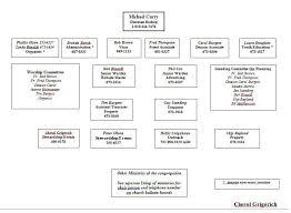 organogram template in word 40 organizational chart templates word