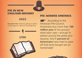 the ultimate pie chart 15 surprising facts about america s favorite