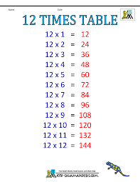 how to learn times tables in 5 minutes what is 12 times table from the following all children in