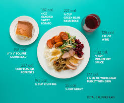 how many calories are in the average thanksgiving plate
