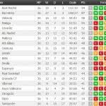 la liga table standings la liga results and table standings stuffwecollect com maison fr