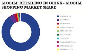 alibaba target market why alibaba will reach 1 trillion before amazon amazon com inc