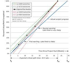 project progress tracking with statistical process control