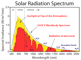 Temperature Of The Interior Of The Sun Is It Possible To Measure The Temperature Of The Sun Beginner