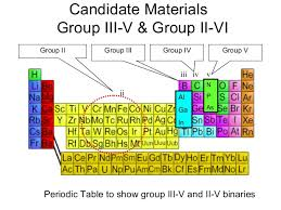 where are semiconductors on the periodic table semiconductor optoelectronic materials
