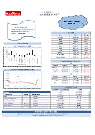 see the chart of bse performance in 2013 narnolia securities limited u2026