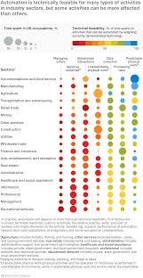 Skills For Production Worker Where Machines Could Replace Humans And Where They Can U0027t Yet