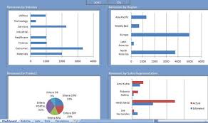 Free Excel Dashboards Templates Sales Excel Dashboard And Marketing Excel Dashboard Templates