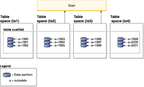 table partitioning in sql server optimization strategies for partitioned tables