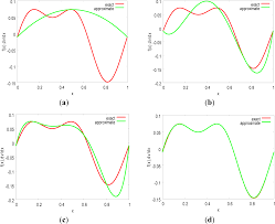symmetry free full text dynamical response of particles in
