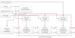 energies free full text torque distribution algorithm for an