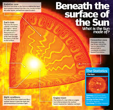 how does the sun work how it works magazine