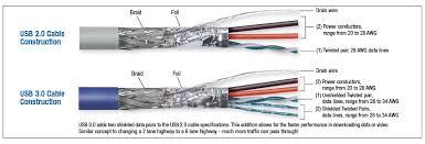 what is a usb cable l com com