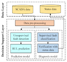 energies free full text fault prediction and diagnosis of wind