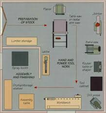 43 best woodshop layout images on pinterest workshop layout