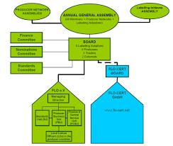 Flo Fairtrade Labelling Organizations International Wikipedia