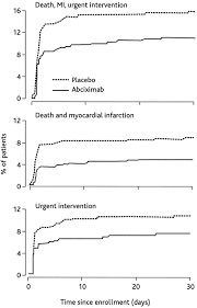pharmacologic plaque passivation for the reduction of recurrent