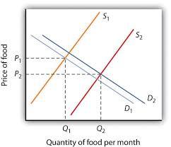 3 3 demand supply and equilibrium principles of macroeconomics