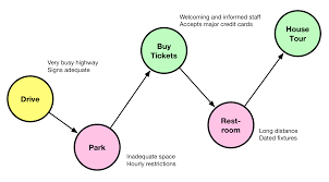 How To Map A Drive How To Evaluate The Visitor Experience With Journey Maps