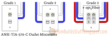 residential keystone wall plate configurations