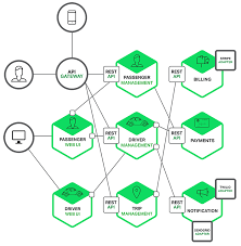 introduction to microservices nginx