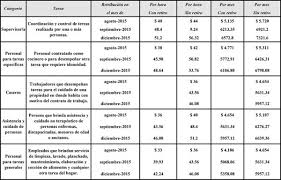 escala salarial vidrio 2016 servicio doméstico escala salarial 2015 2016 lic miguel angel aquino