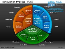innovation decision making new product development process design 3 p u2026