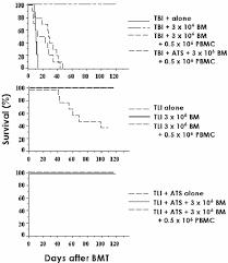 Serum Ats figure 9 from non myeloablative transplantation semantic scholar
