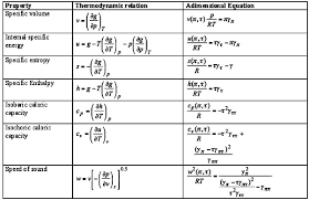 calculation of the thermodynamic properties of water using the
