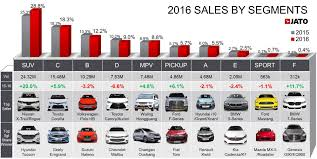 europe car leasing companies global car sales up by 5 6 in 2016 due to soaring demand in china