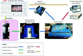 image based feedback and analysis system for digital microfluidics